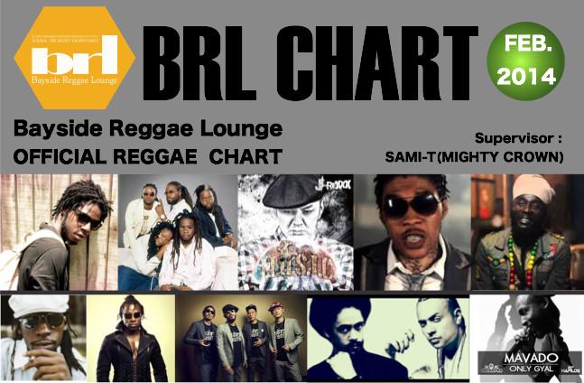 Brl_chart
