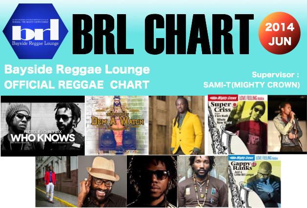 Brl_chart6